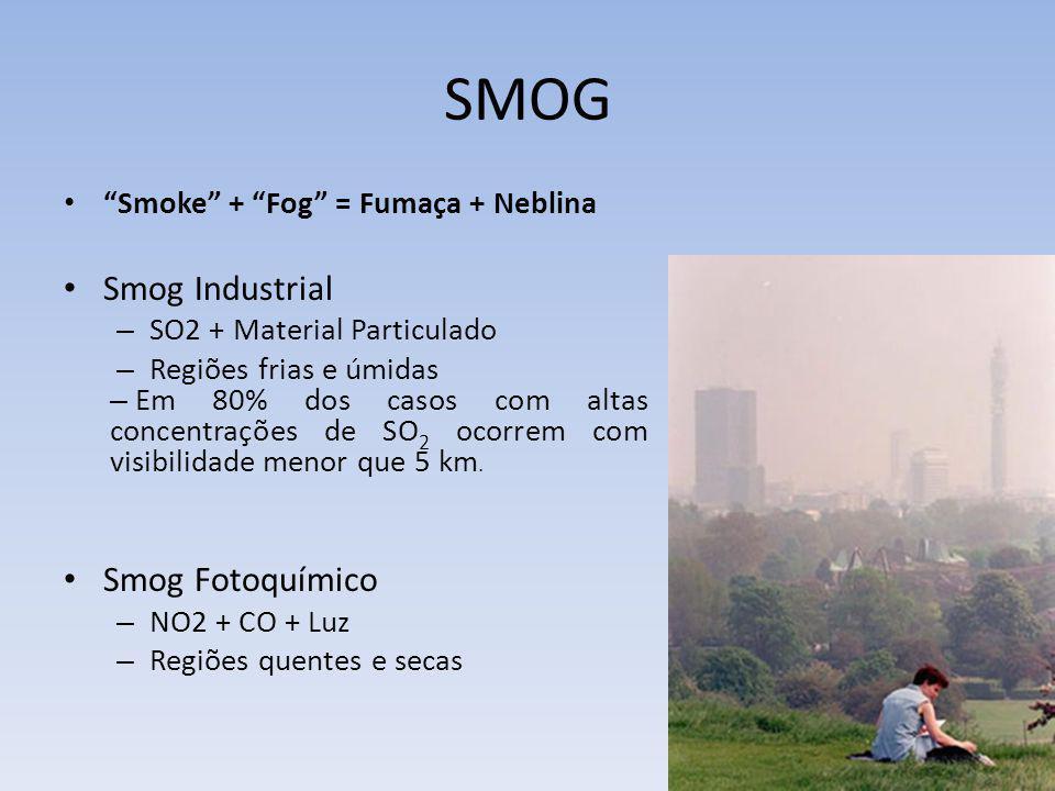 SMOG Smog Industrial Smog Fotoquímico