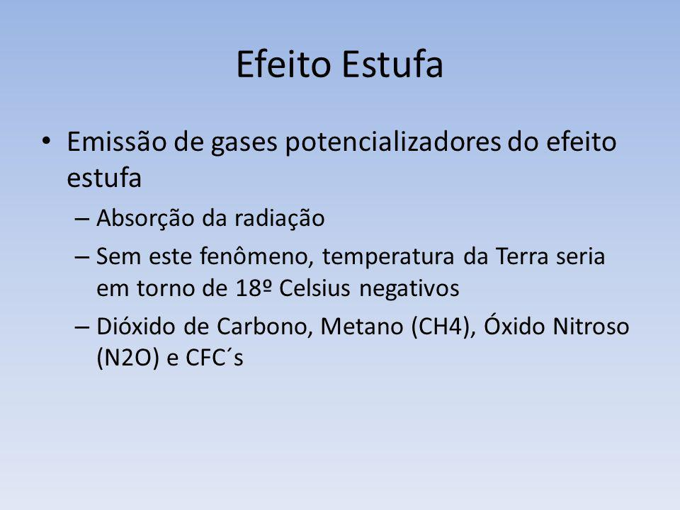 Efeito Estufa Emissão de gases potencializadores do efeito estufa
