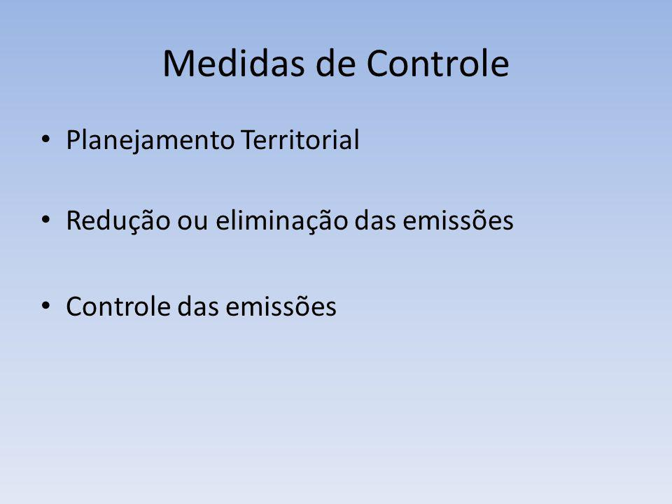 Medidas de Controle Planejamento Territorial