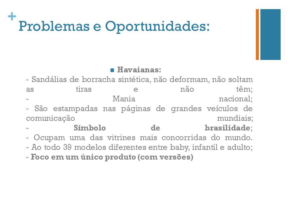 Problemas e Oportunidades: