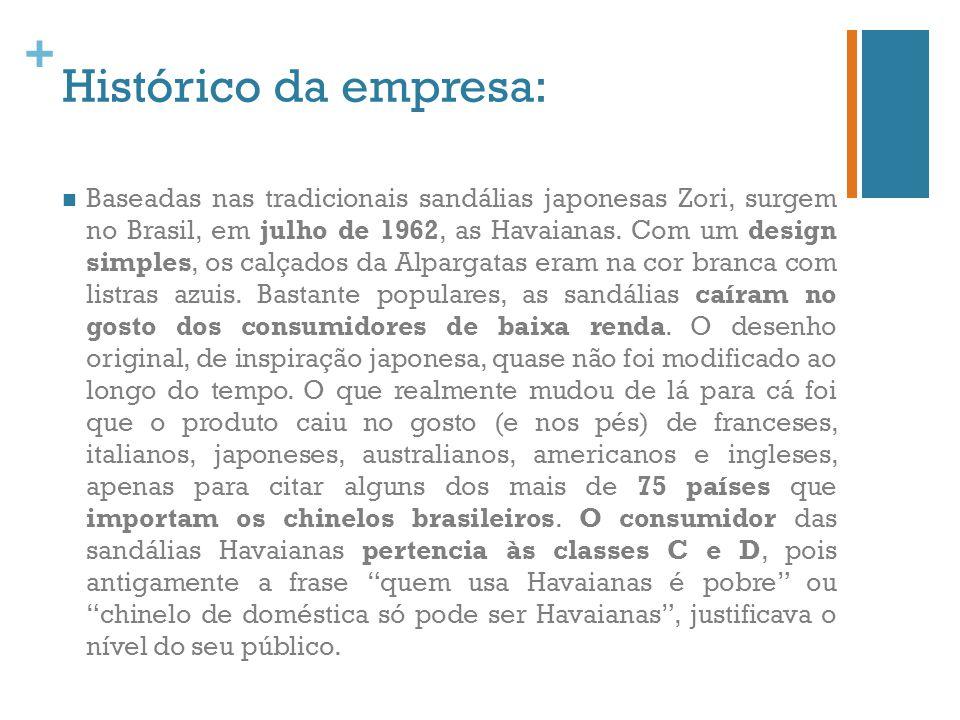 Histórico da empresa:
