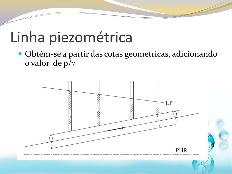 Linha piezométrica Obtém-se a partir das cotas geométricas, adicionando o valor de p/