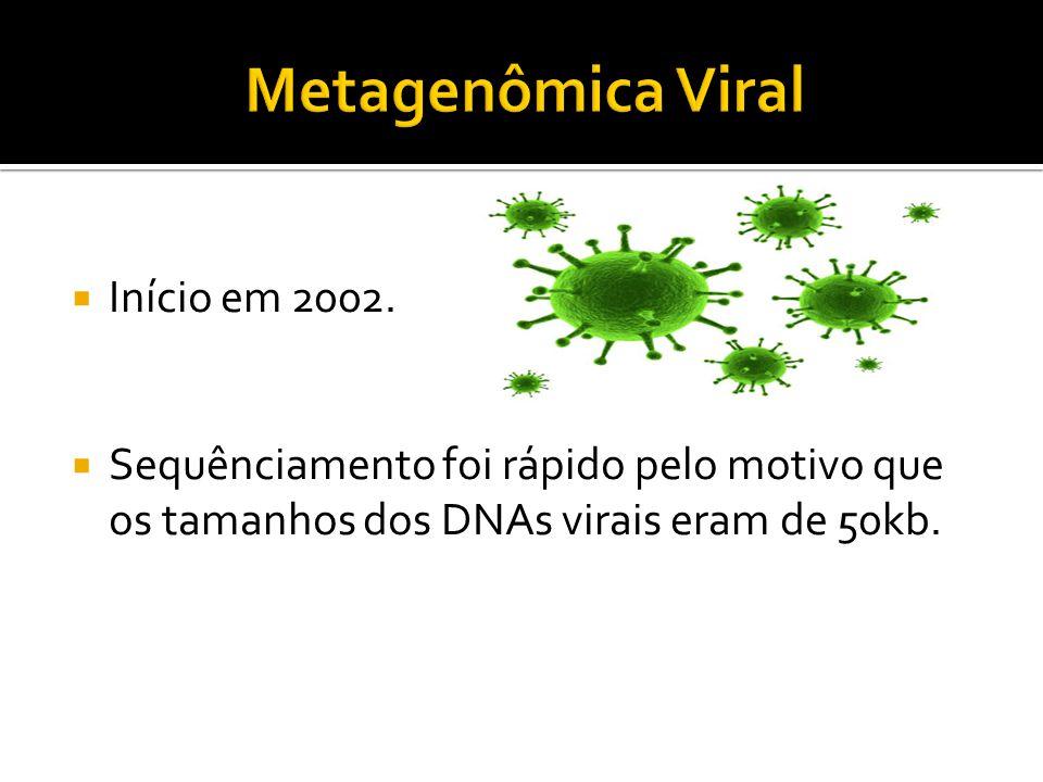 Metagenômica Viral Início em 2002.