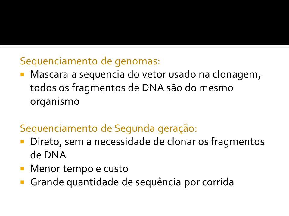 Sequenciamento de genomas: