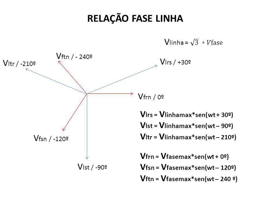 RELAÇÃO FASE LINHA Vlinha = 3 ∗𝑉fase Vftn / - 240º Vlrs / +30º