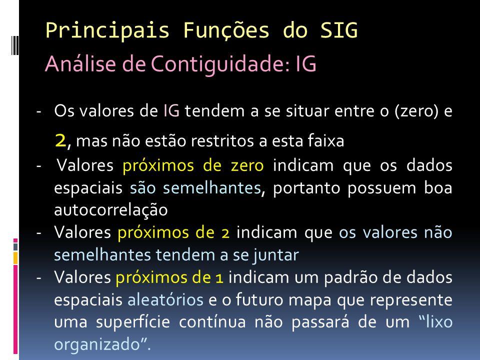 Principais Funções do SIG Análise de Contiguidade: IG