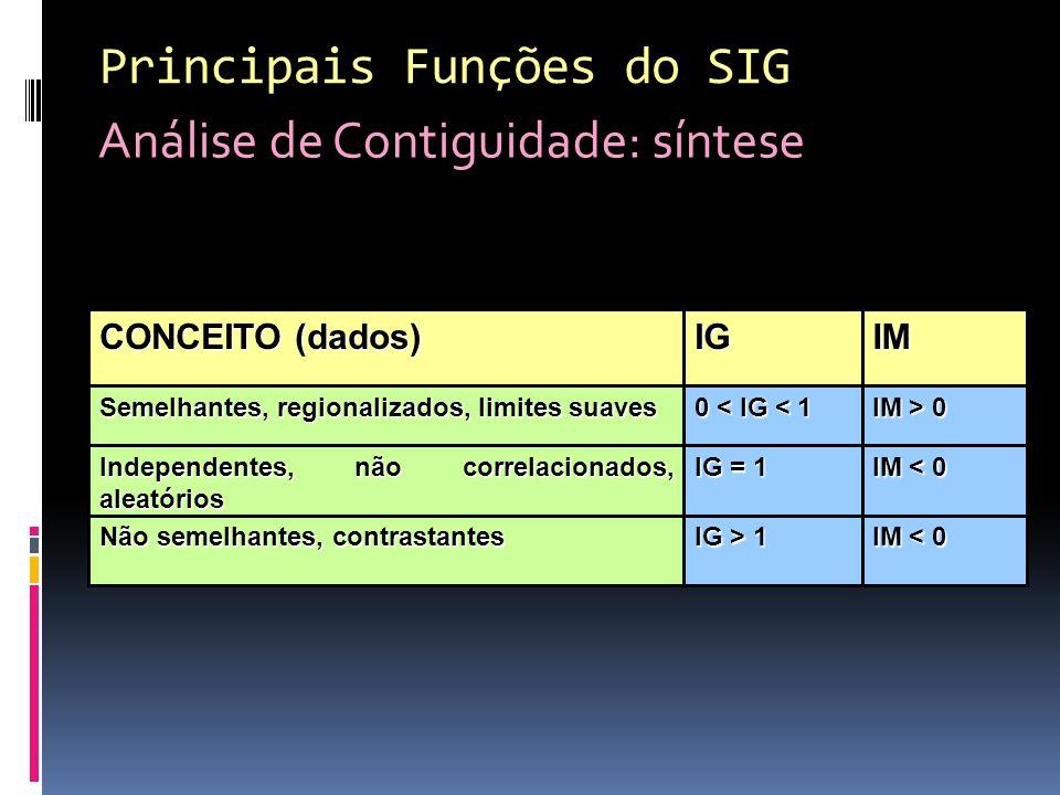 Principais Funções do SIG Análise de Contiguidade: síntese
