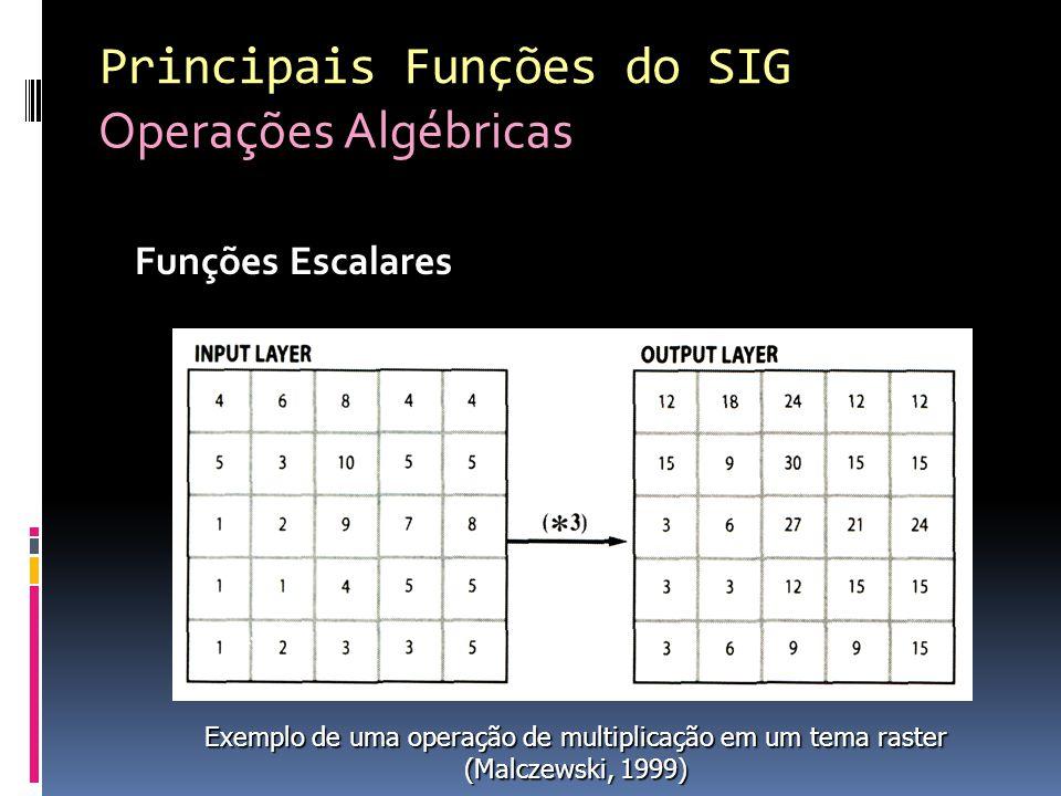 Principais Funções do SIG Operações Algébricas