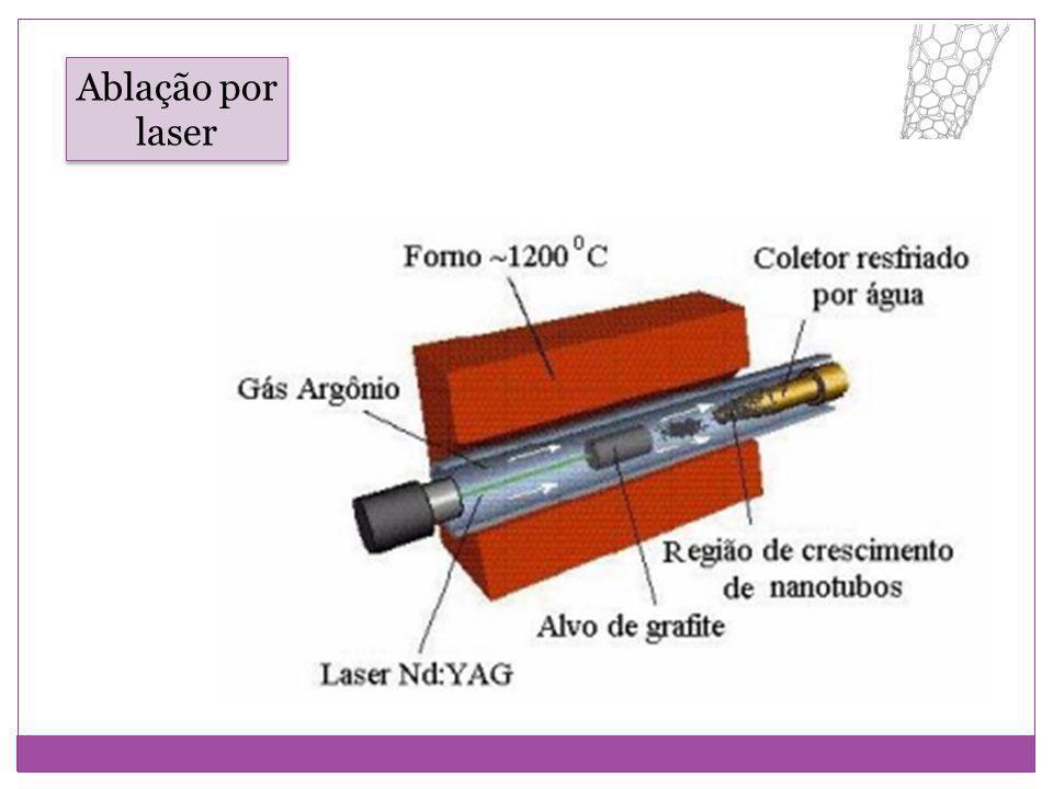 Ablação por laser