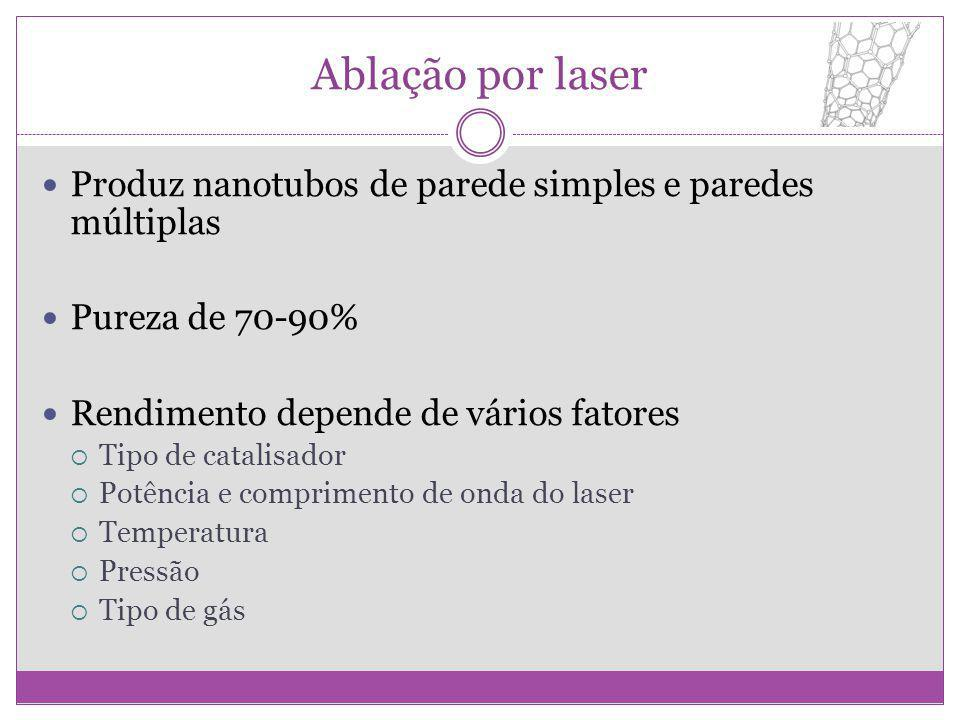 Ablação por laser Produz nanotubos de parede simples e paredes múltiplas. Pureza de 70-90% Rendimento depende de vários fatores.