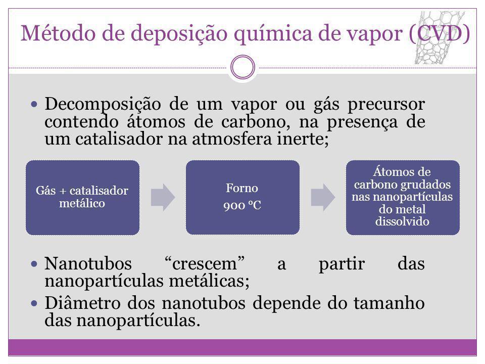 Método de deposição química de vapor (CVD)