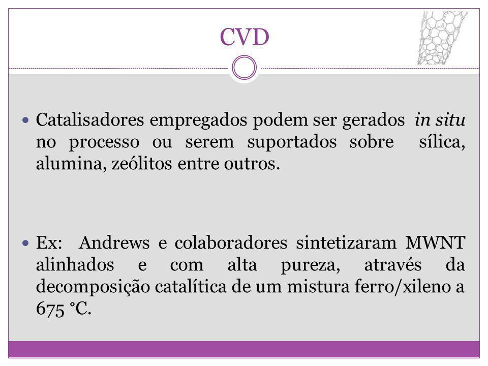 CVD Catalisadores empregados podem ser gerados in situ no processo ou serem suportados sobre sílica, alumina, zeólitos entre outros.