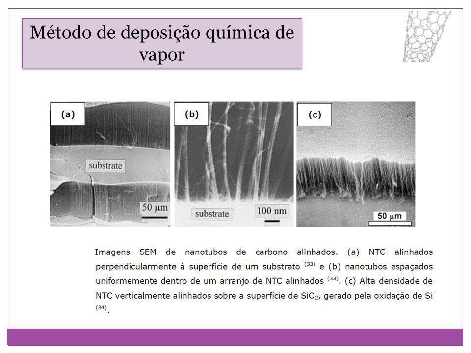 Método de deposição química de vapor