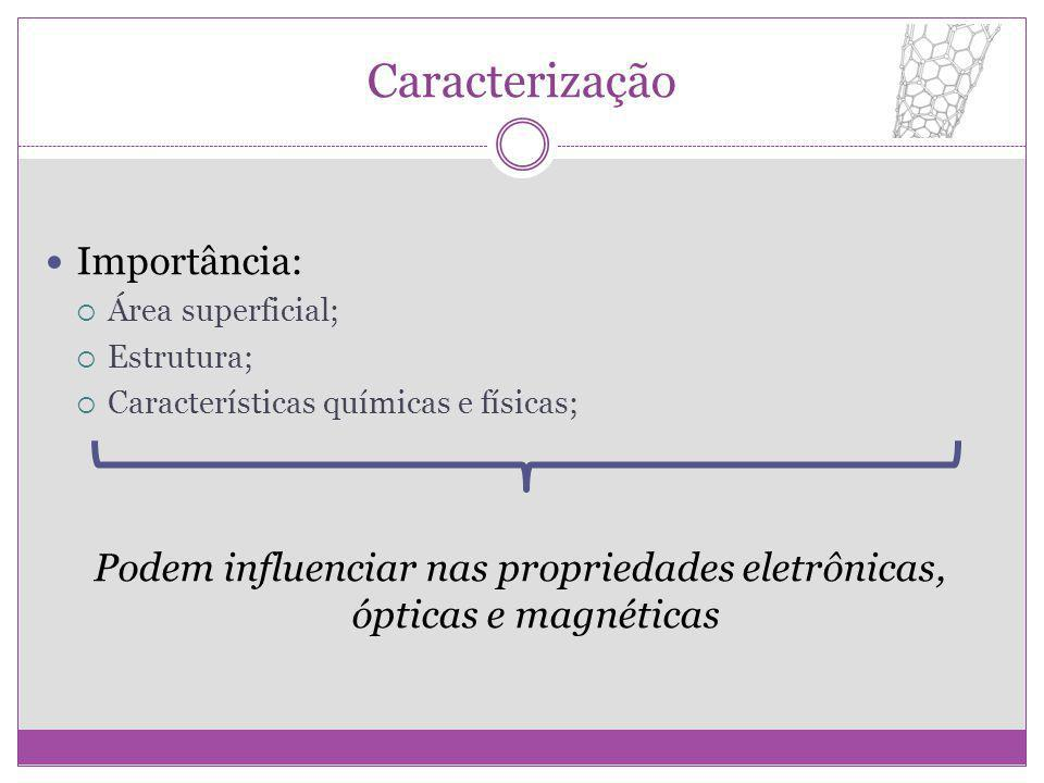 Podem influenciar nas propriedades eletrônicas, ópticas e magnéticas