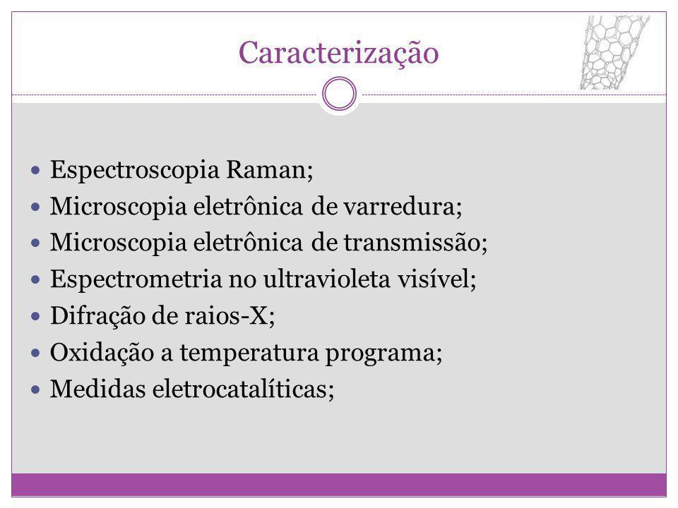 Caracterização Espectroscopia Raman;