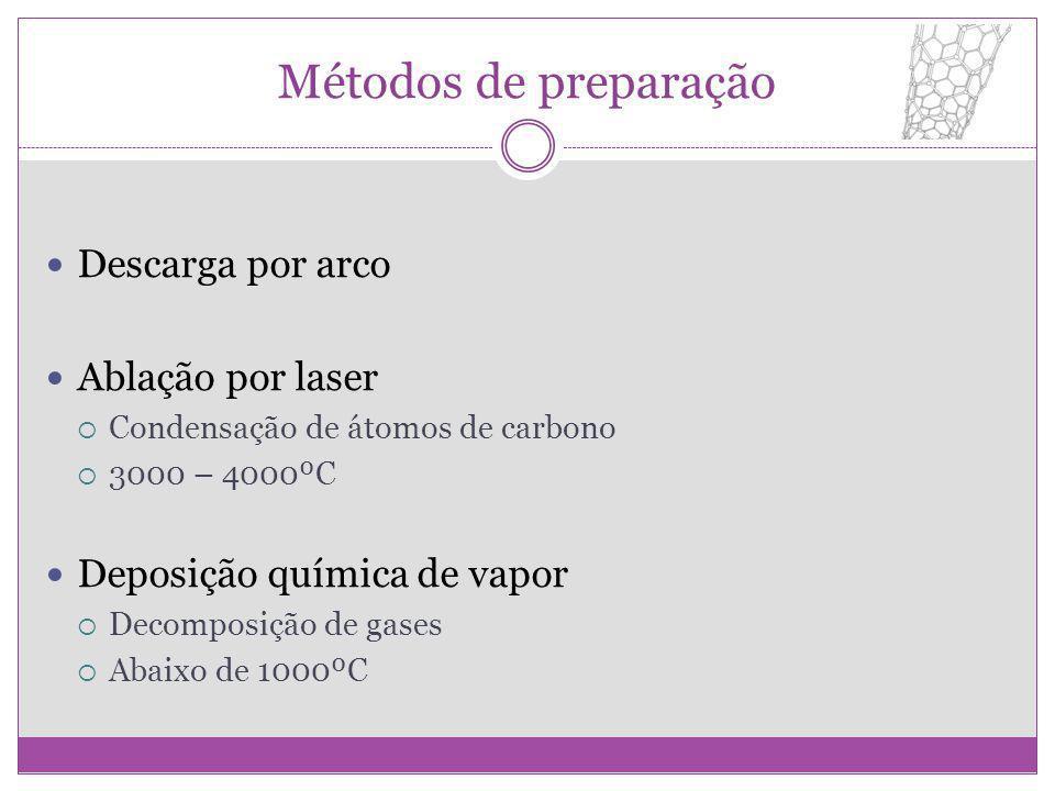 Métodos de preparação Descarga por arco Ablação por laser