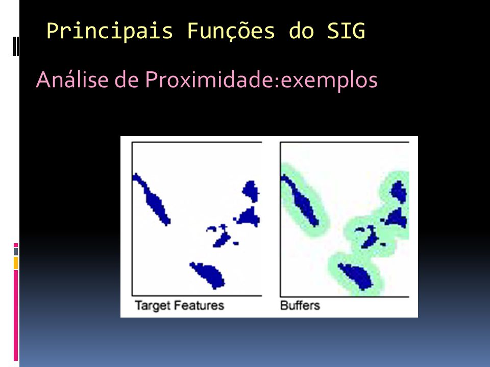 Principais Funções do SIG