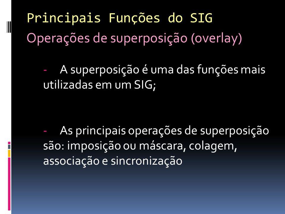 Principais Funções do SIG Operações de superposição (overlay)