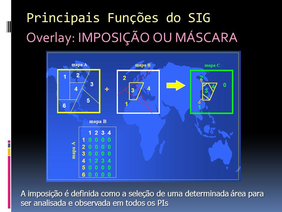 Principais Funções do SIG Overlay: IMPOSIÇÃO OU MÁSCARA