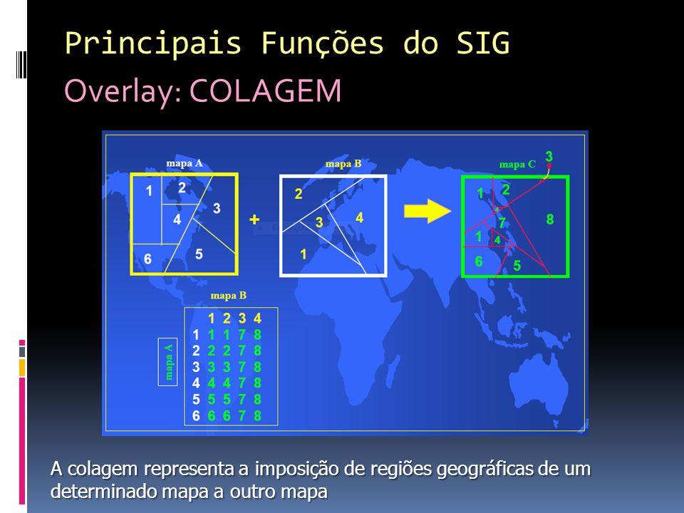 Principais Funções do SIG Overlay: COLAGEM