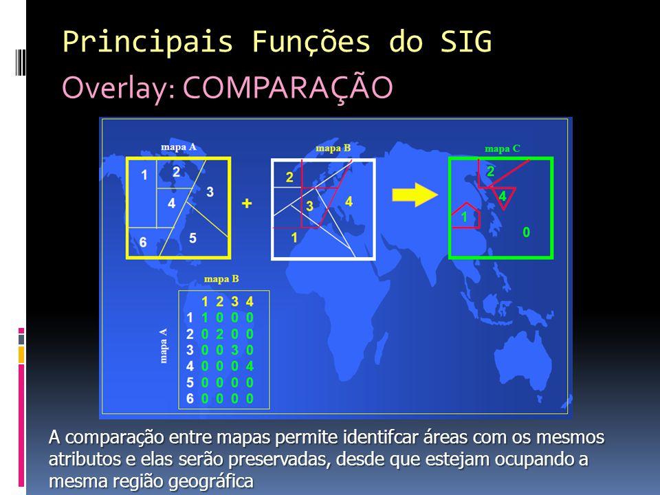 Principais Funções do SIG Overlay: COMPARAÇÃO
