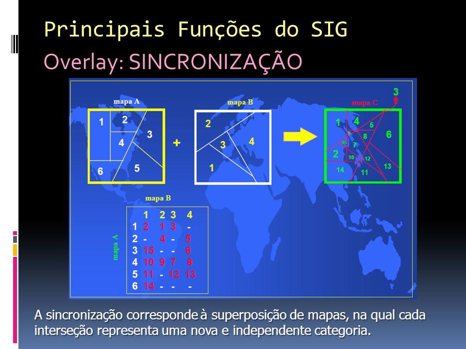 Principais Funções do SIG Overlay: SINCRONIZAÇÃO
