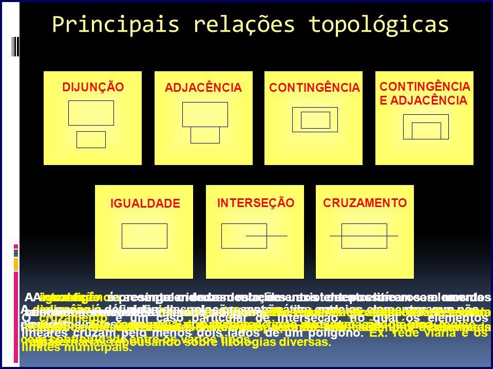 Principais relações topológicas