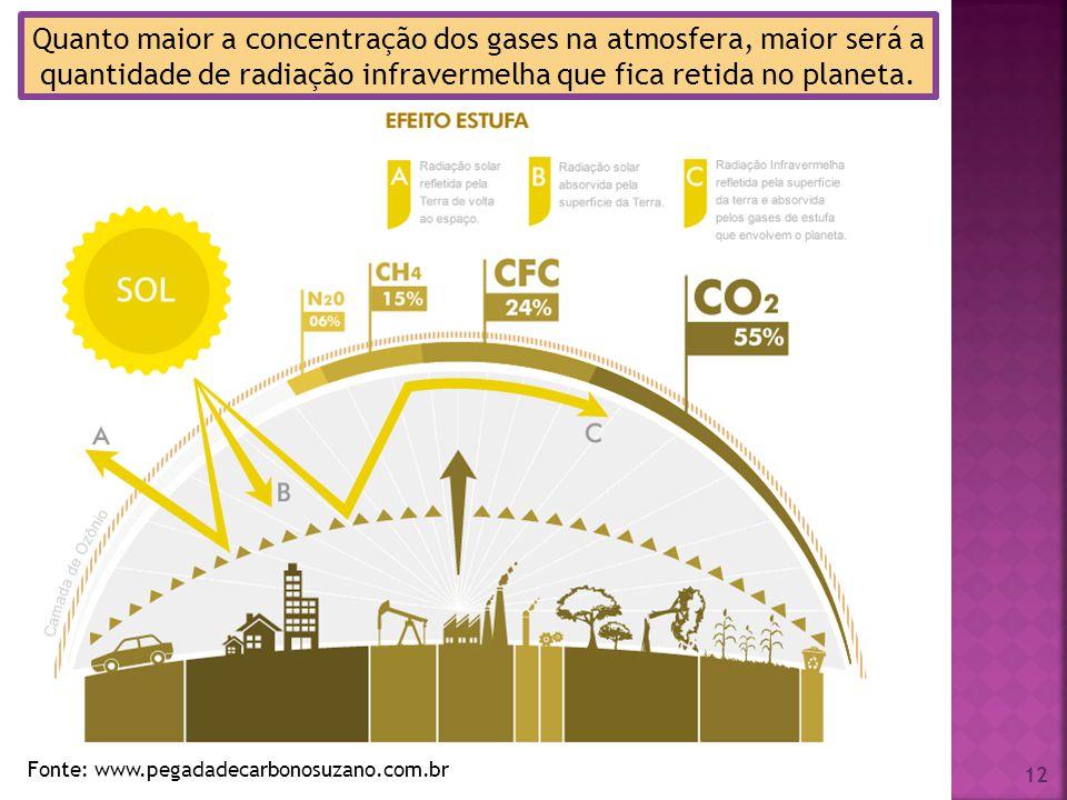 Quanto maior a concentração dos gases na atmosfera, maior será a quantidade de radiação infravermelha que fica retida no planeta.
