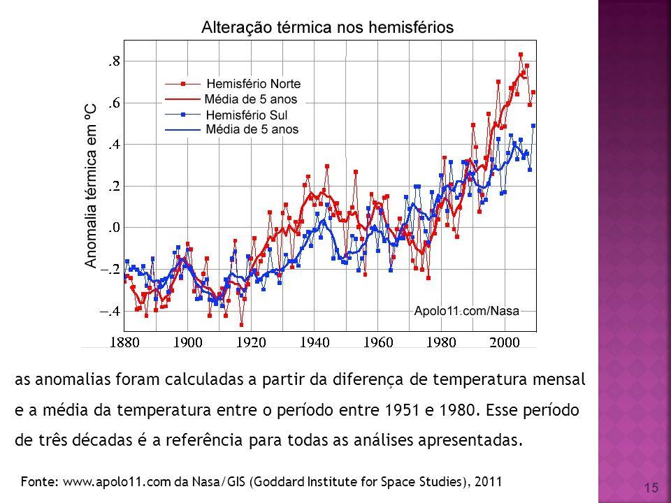 as anomalias foram calculadas a partir da diferença de temperatura mensal e a média da temperatura entre o período entre 1951 e 1980. Esse período de três décadas é a referência para todas as análises apresentadas.
