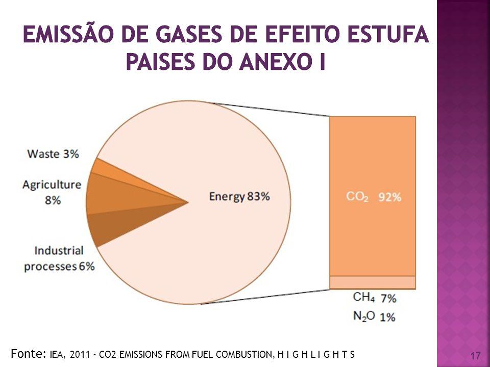 emissão de gases de efeito estufa paises do anexo I