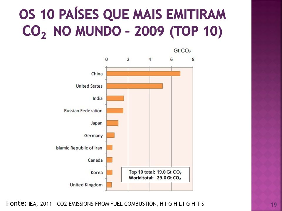 os 10 países que mais emitiram CO2 no mundo – 2009 (TOP 10)