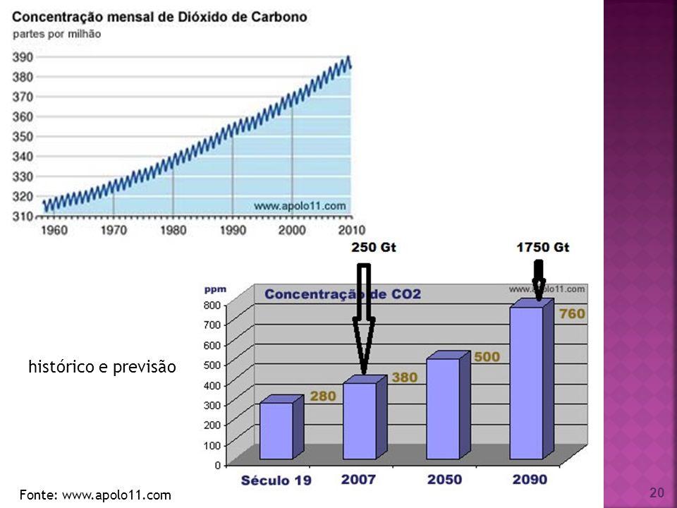 histórico e previsão Fonte: www.apolo11.com