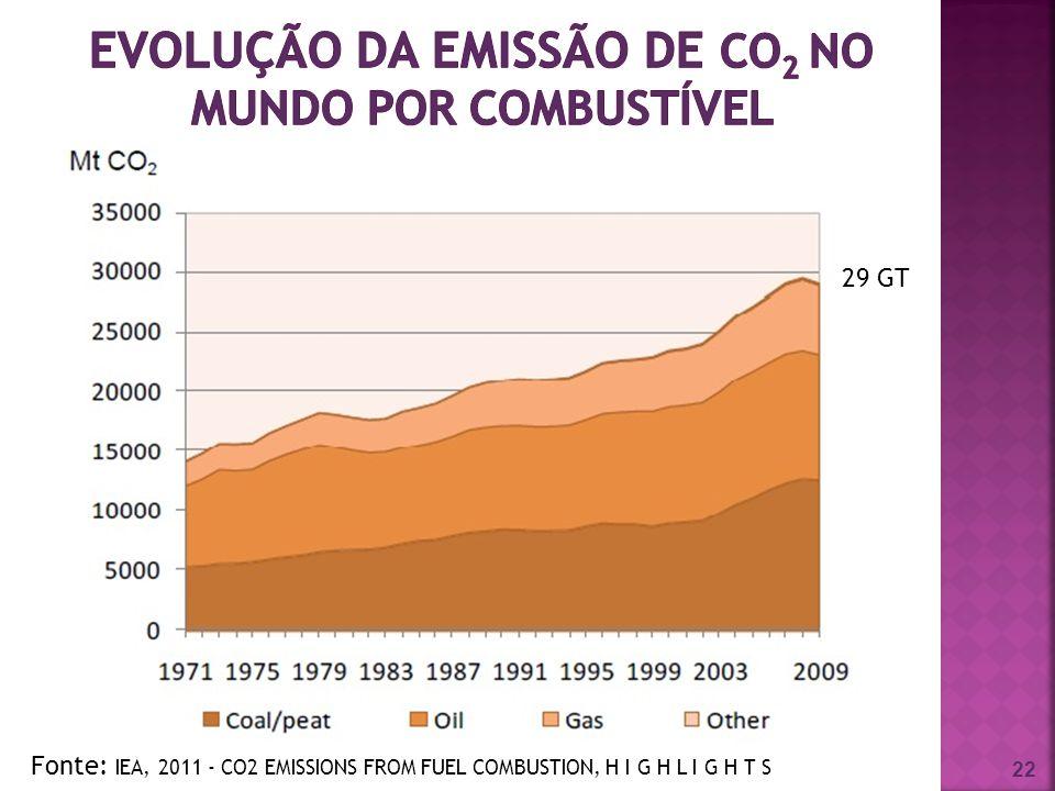 evolução da emissão de CO2 no mundo por combustível