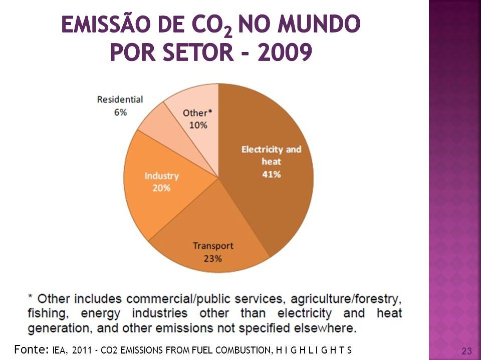 emissão de CO2 no mundo por setor - 2009