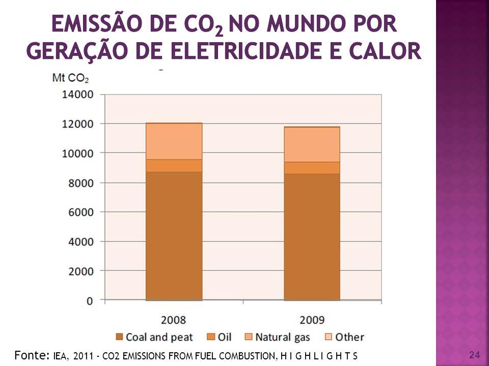 emissão de CO2 no mundo por geração de eletricidade e calor