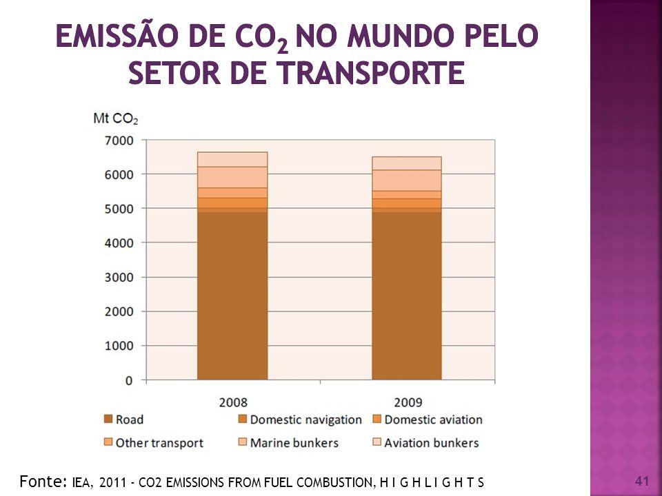emissão de CO2 no mundo pelo setor de transporte