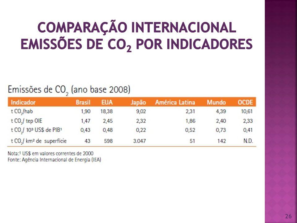 Comparação Internacional Emissões de CO2 por indicadores