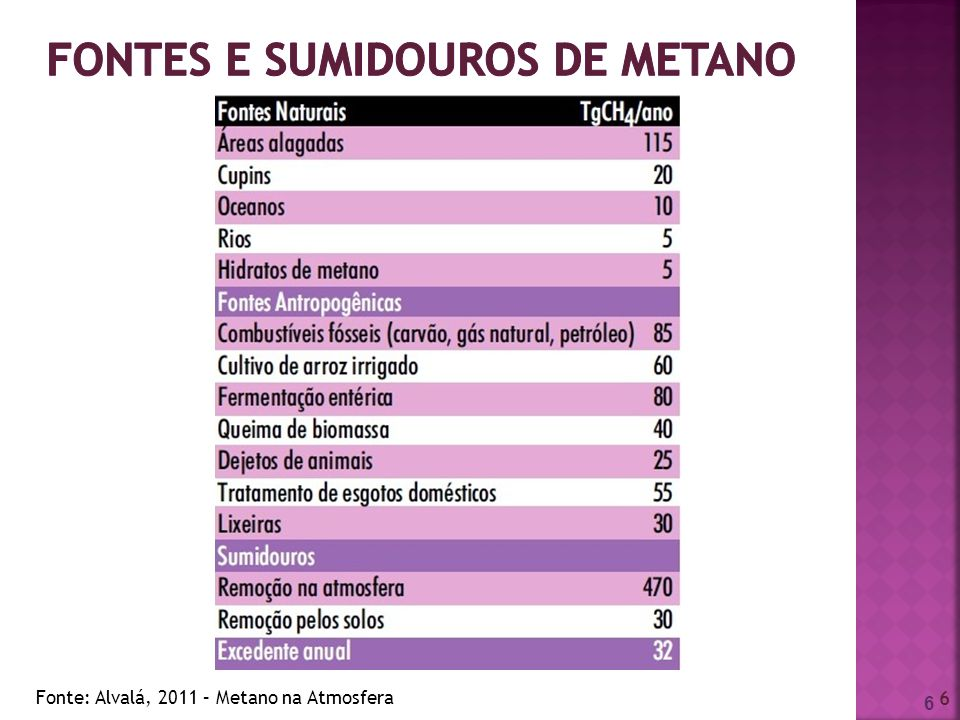 Fontes e sumidouros de metano