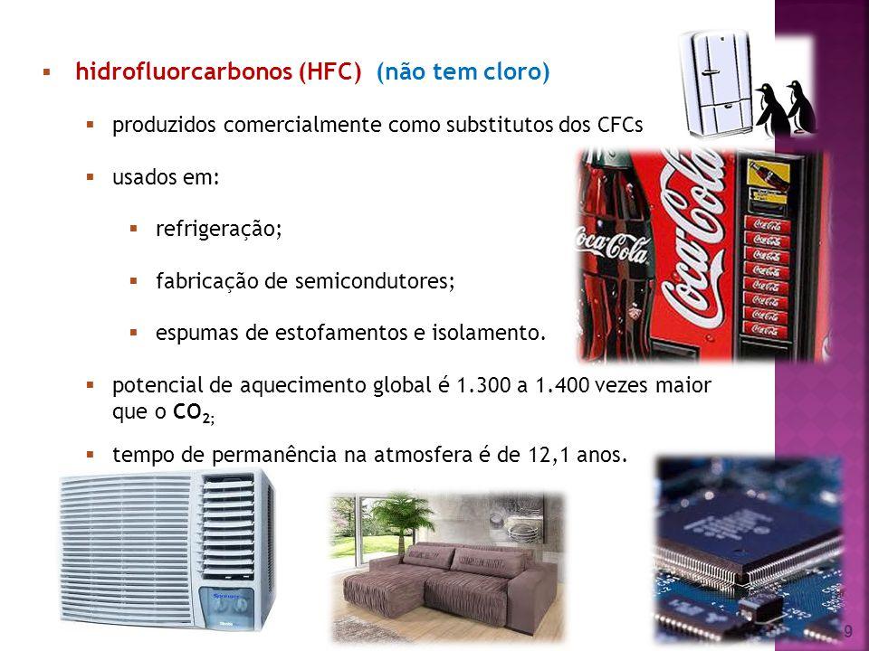 hidrofluorcarbonos (HFC) (não tem cloro)
