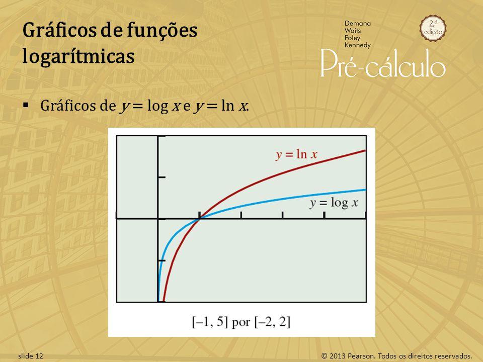 Gráficos de funções logarítmicas