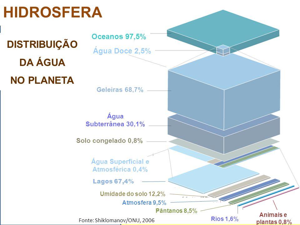 HIDROSFERA DISTRIBUIÇÃO DA ÁGUA NO PLANETA Oceanos 97,5%