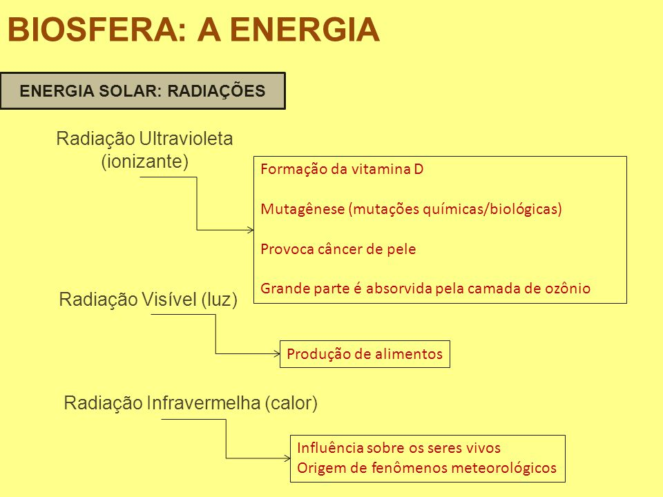 ENERGIA SOLAR: RADIAÇÕES
