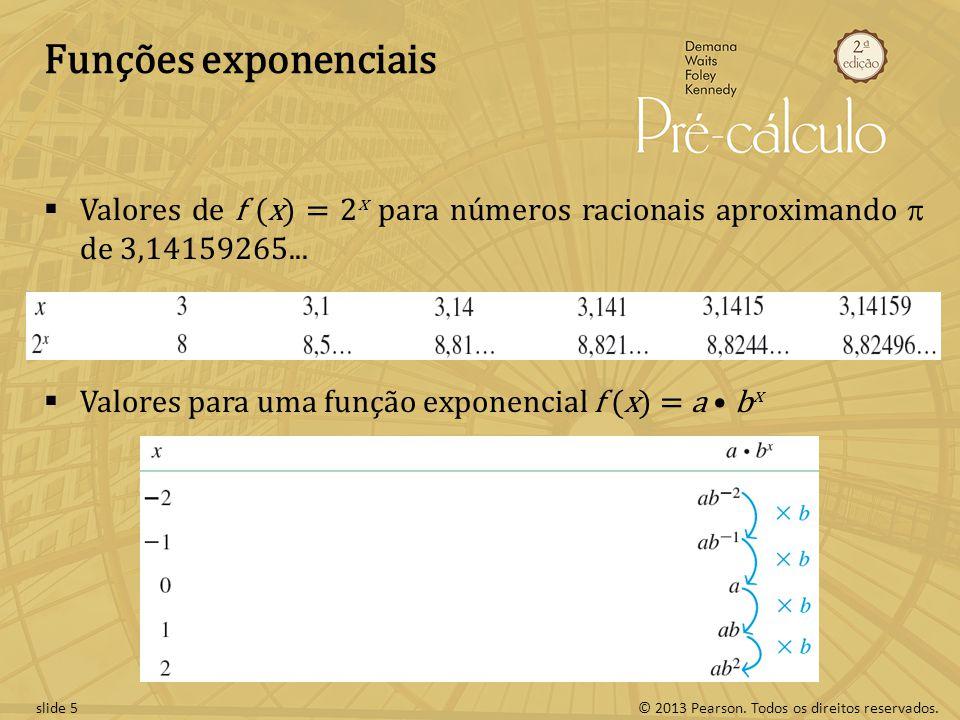 Funções exponenciais Valores de f (x) = 2x para números racionais aproximando p de 3,14159265...