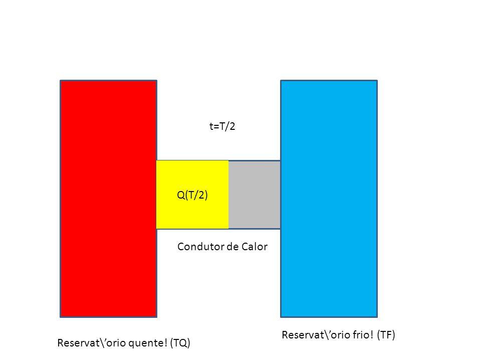 t=T/2 Q(T/2) Condutor de Calor Reservat\'orio frio! (TF) Reservat\'orio quente! (TQ)