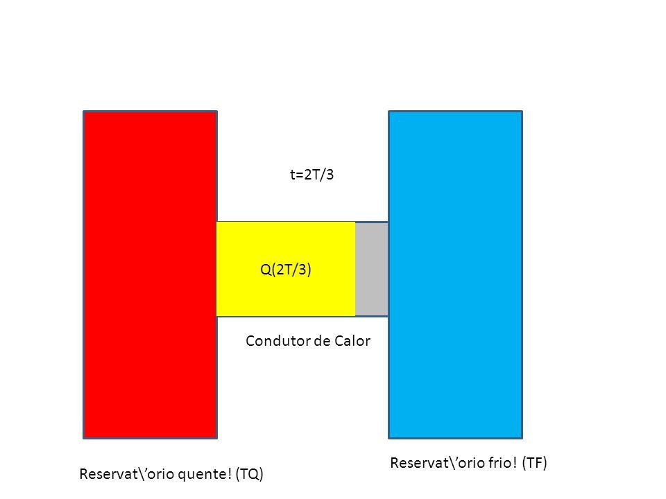 t=2T/3 Q(2T/3) Condutor de Calor Reservat\'orio frio! (TF) Reservat\'orio quente! (TQ)