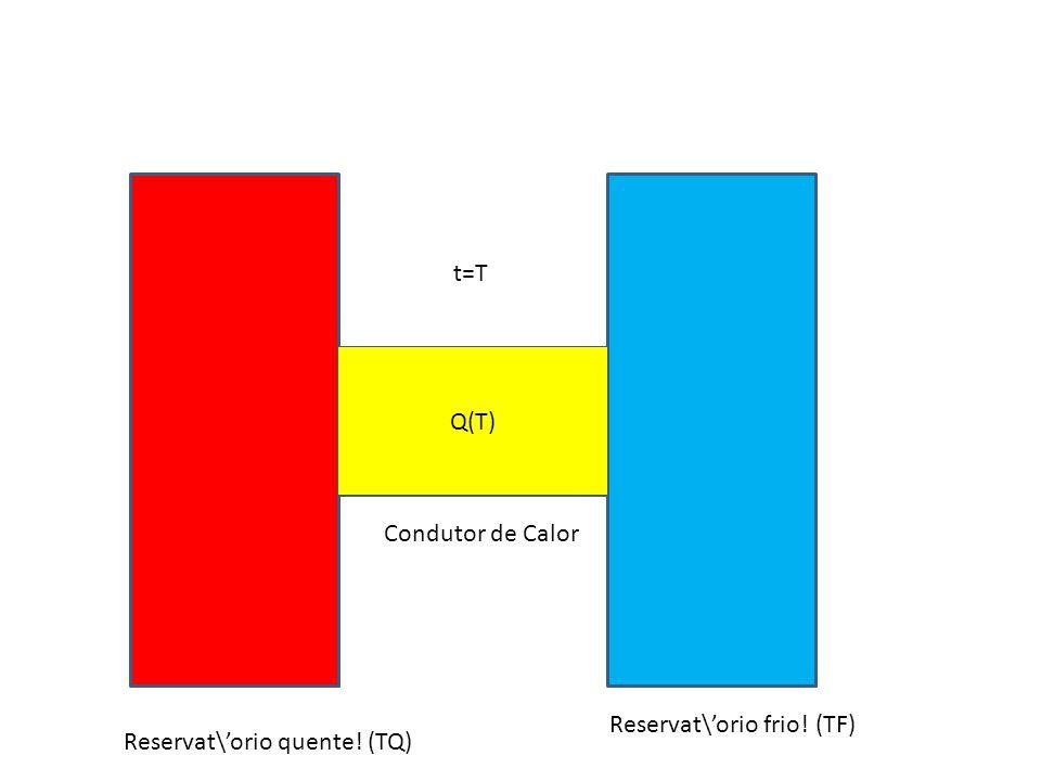 t=T Q(T) Condutor de Calor Reservat\'orio frio! (TF) Reservat\'orio quente! (TQ)