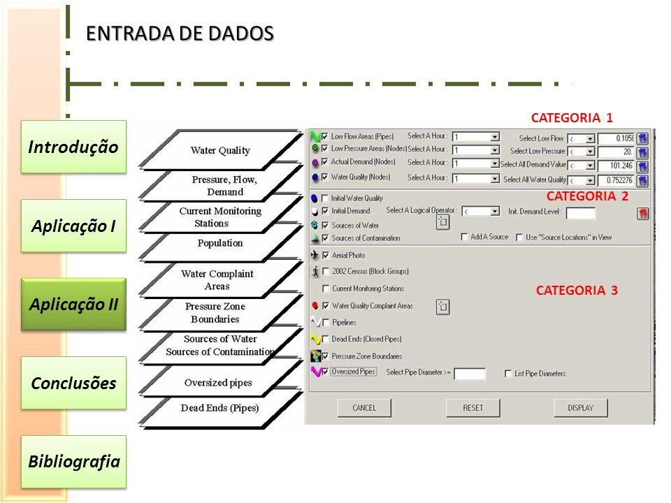 ENTRADA DE DADOS Introdução Aplicação I Aplicação II Conclusões