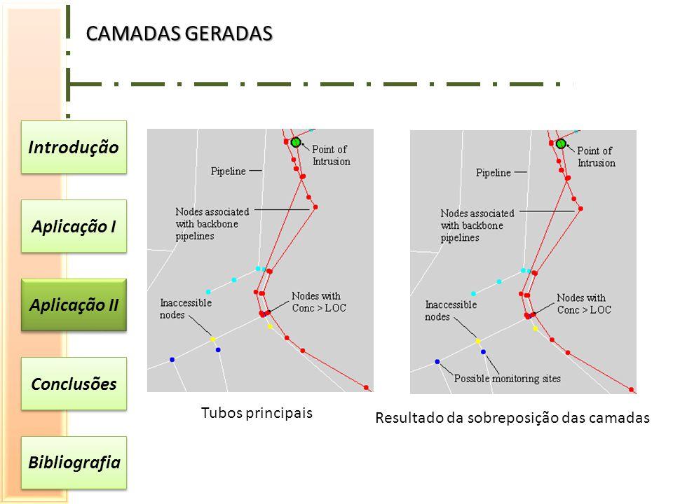 CAMADAS GERADAS Introdução Aplicação I Aplicação II Conclusões