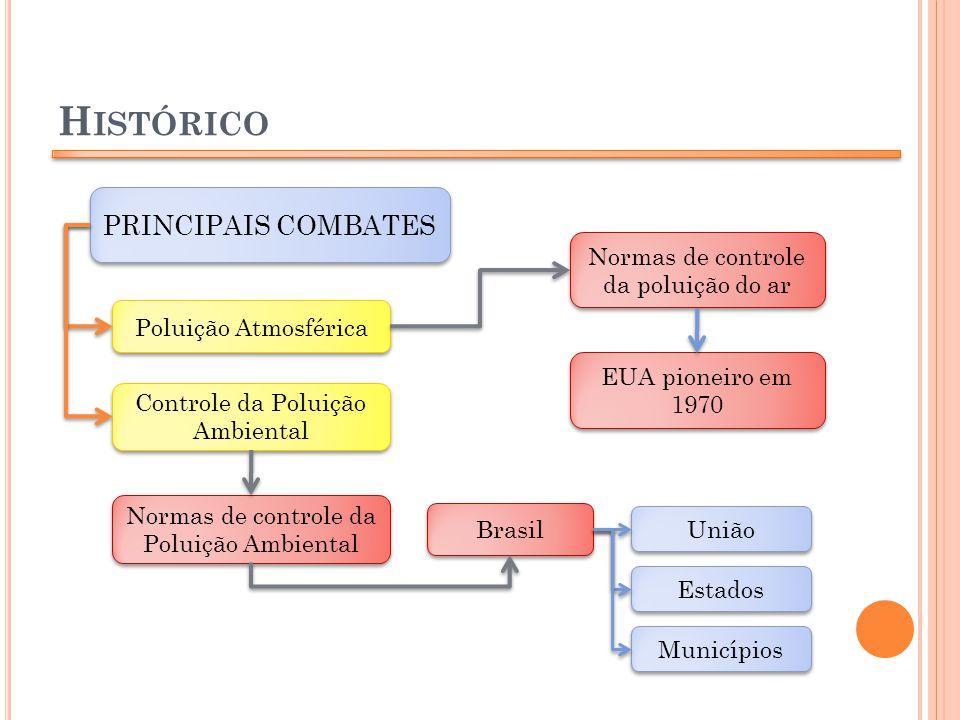Histórico PRINCIPAIS COMBATES Normas de controle da poluição do ar