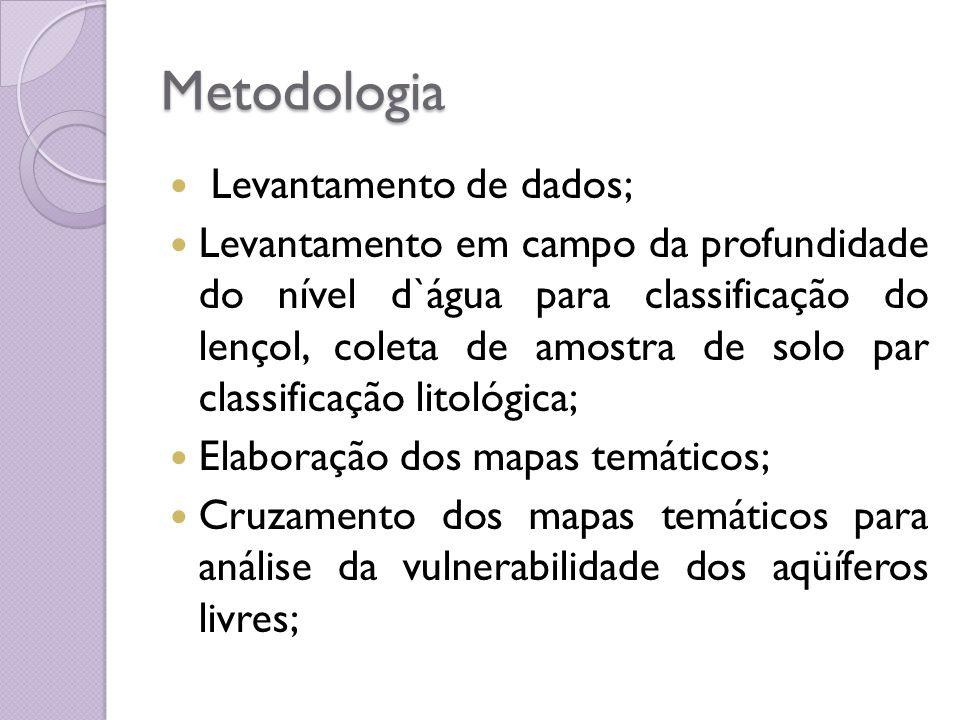 Metodologia Levantamento de dados;